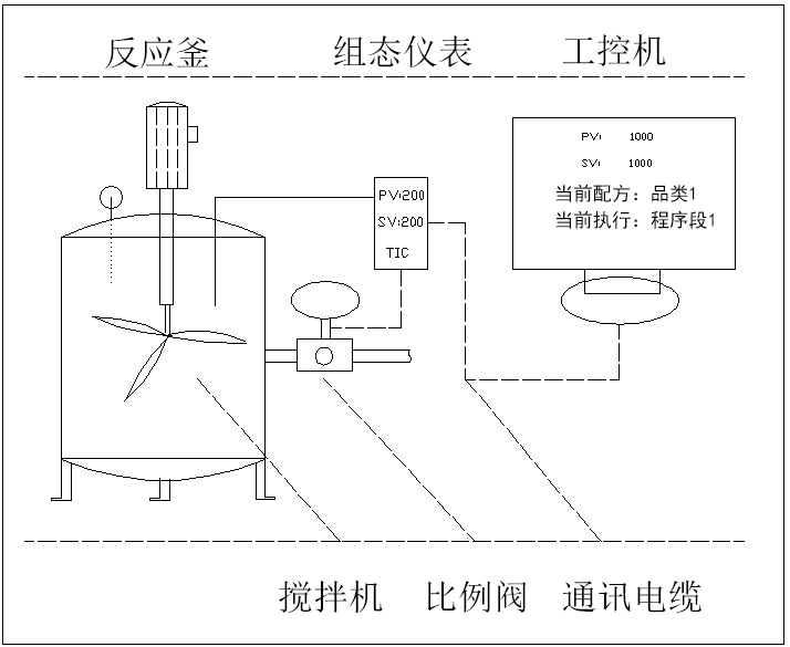 Chemical forming polymerization reactor system frame diagram